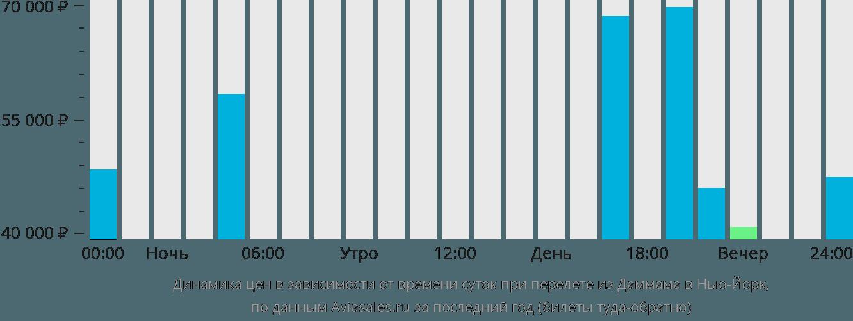 Динамика цен в зависимости от времени вылета из Даммама в Нью-Йорк