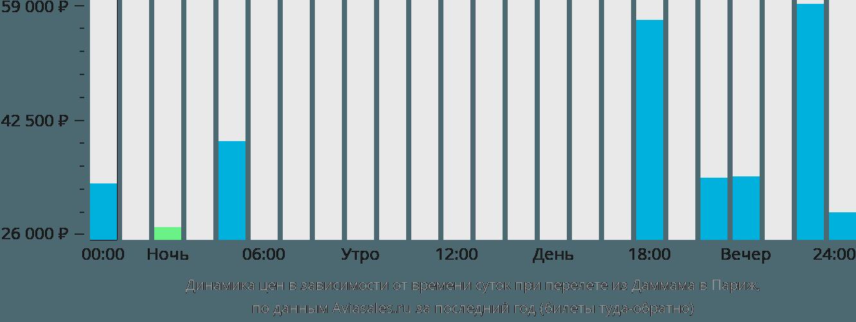 Динамика цен в зависимости от времени вылета из Даммама в Париж
