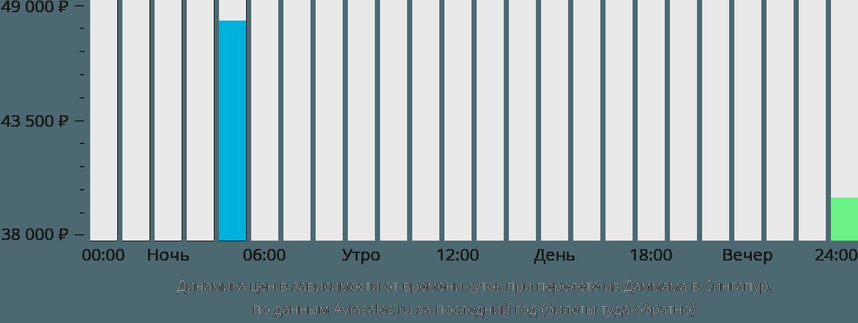 Динамика цен в зависимости от времени вылета из Даммама в Сингапур