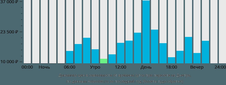 Динамика цен в зависимости от времени вылета из Днепра