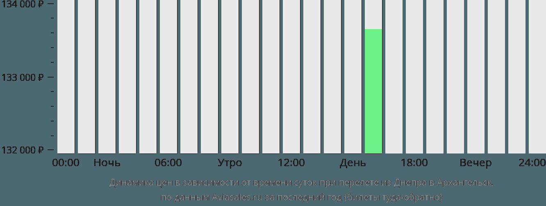 Динамика цен в зависимости от времени вылета из Днепра в Архангельск
