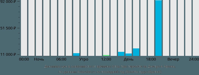 Динамика цен в зависимости от времени вылета из Днепра в Афины