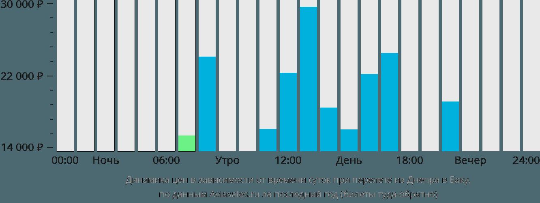 Динамика цен в зависимости от времени вылета из Днепра в Баку