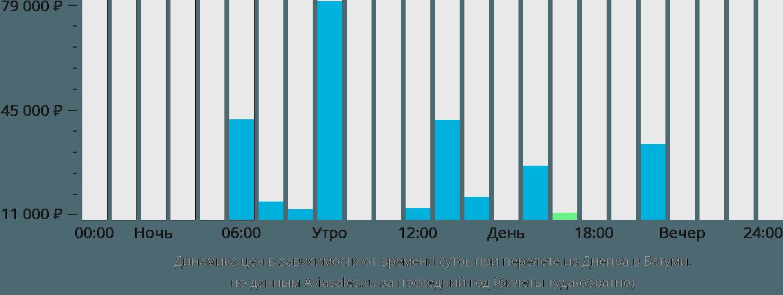 Динамика цен в зависимости от времени вылета из Днепра в Батуми