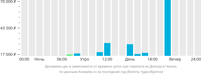 Динамика цен в зависимости от времени вылета из Днепра в Чехию