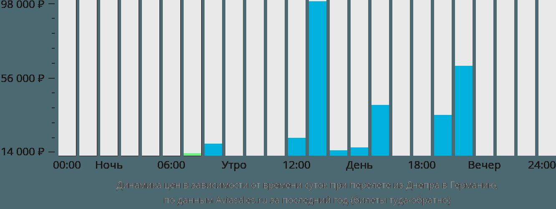 Динамика цен в зависимости от времени вылета из Днепра в Германию