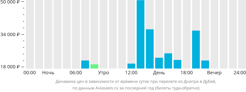Динамика цен в зависимости от времени вылета из Днепра в Дубай