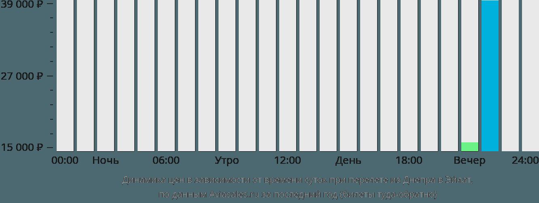 Динамика цен в зависимости от времени вылета из Днепра в Эйлат
