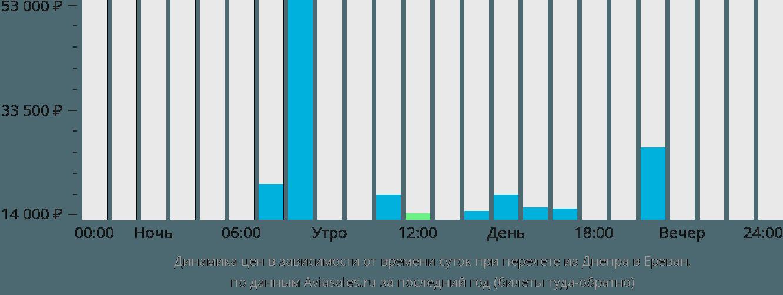 Динамика цен в зависимости от времени вылета из Днепра в Ереван
