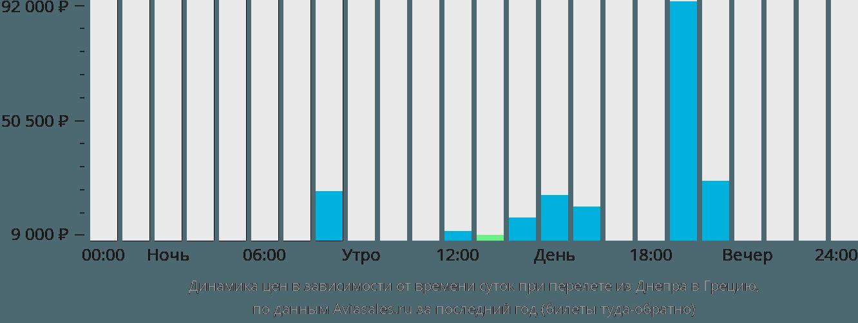 Динамика цен в зависимости от времени вылета из Днепра в Грецию