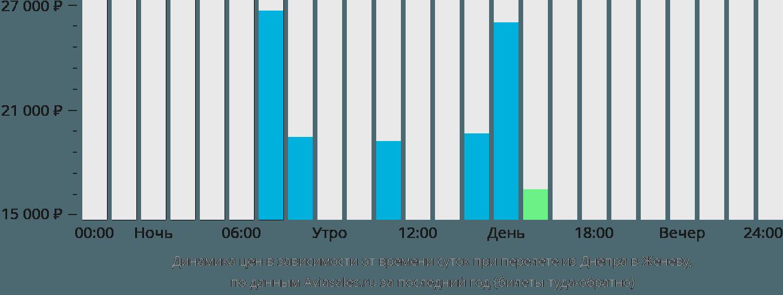 Динамика цен в зависимости от времени вылета из Днепра в Женеву
