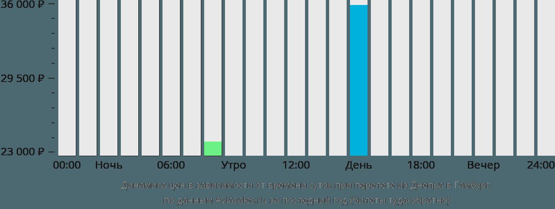 Динамика цен в зависимости от времени вылета из Днепра в Гамбург