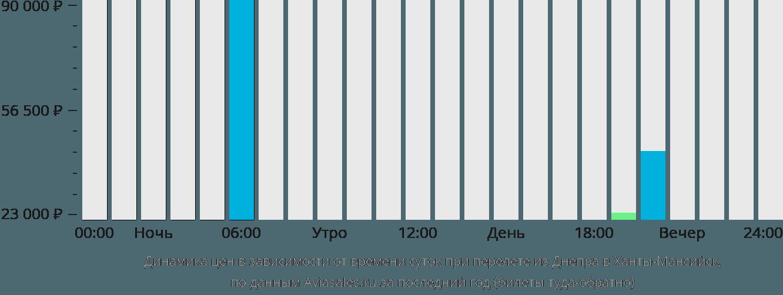 Динамика цен в зависимости от времени вылета из Днепра в Ханты-Мансийск