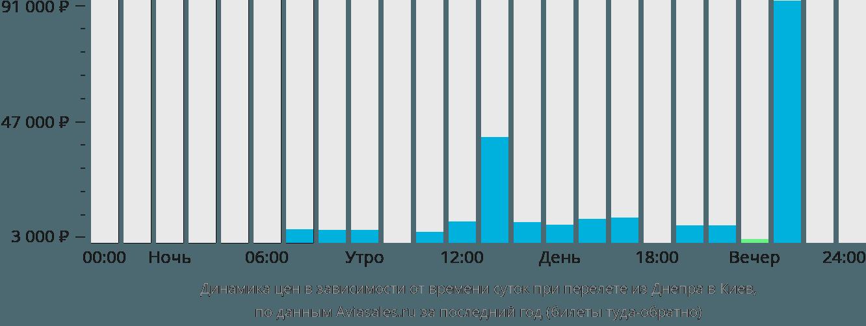 Динамика цен в зависимости от времени вылета из Днепра в Киев