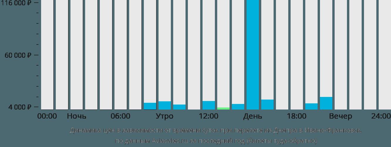 Динамика цен в зависимости от времени вылета из Днепра в Ивано-Франковск
