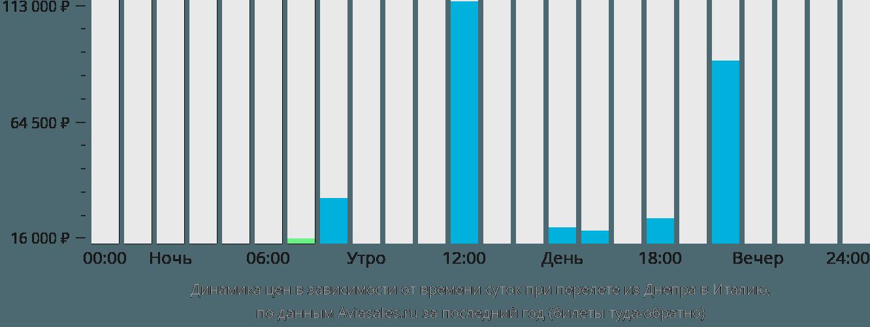 Динамика цен в зависимости от времени вылета из Днепра в Италию