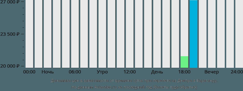 Динамика цен в зависимости от времени вылета из Днепра в Караганду