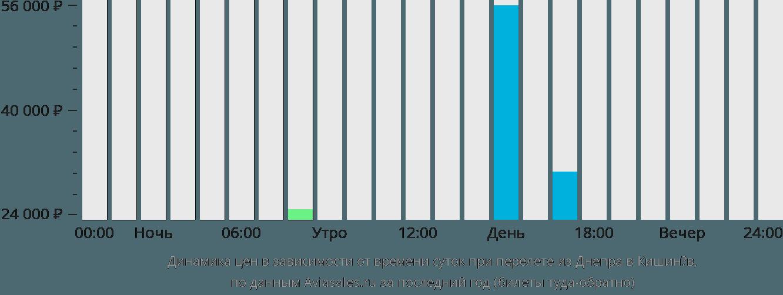 Динамика цен в зависимости от времени вылета из Днепра в Кишинёв