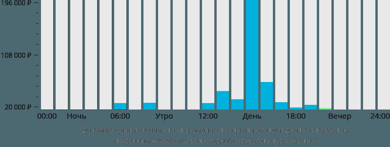 Динамика цен в зависимости от времени вылета из Днепра в Казахстан