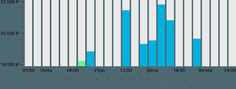 Динамика цен в зависимости от времени вылета из Днепра в Лондон