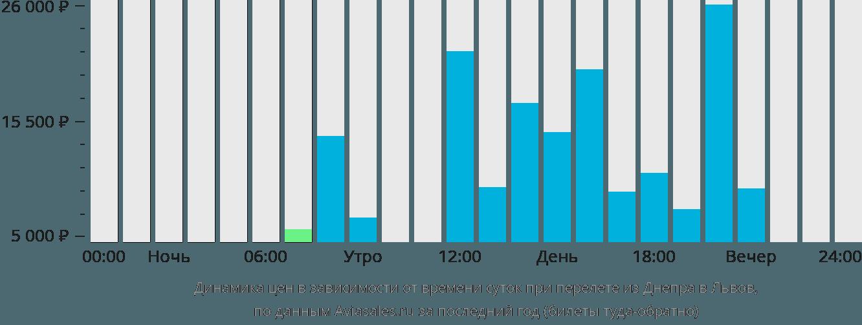 Динамика цен в зависимости от времени вылета из Днепра в Львов