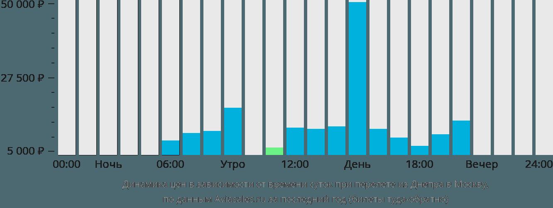 Динамика цен в зависимости от времени вылета из Днепра в Москву