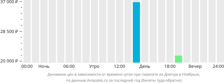 Динамика цен в зависимости от времени вылета из Днепра в Ноябрьск