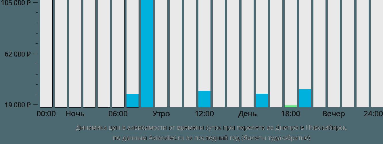 Динамика цен в зависимости от времени вылета из Днепра в Новосибирск