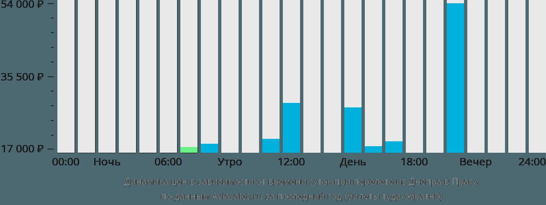 Динамика цен в зависимости от времени вылета из Днепра в Прагу