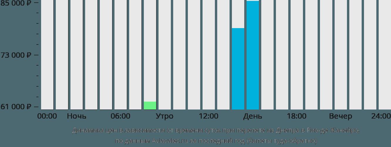 Динамика цен в зависимости от времени вылета из Днепра в Рио-де-Жанейро