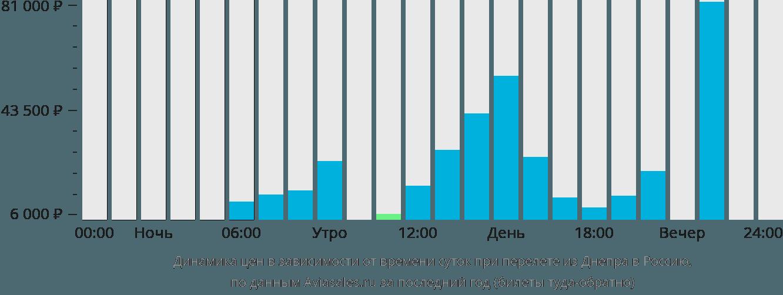 Динамика цен в зависимости от времени вылета из Днепра в Россию