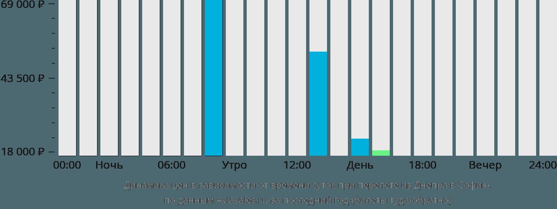 Динамика цен в зависимости от времени вылета из Днепра в Софию