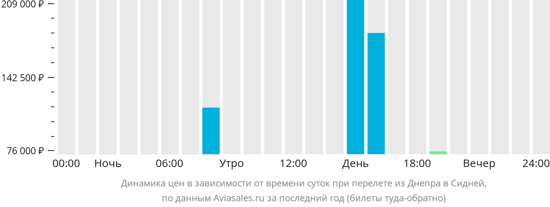Динамика цен в зависимости от времени вылета из Днепра в Сидней