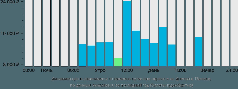 Динамика цен в зависимости от времени вылета из Днепра в Тбилиси