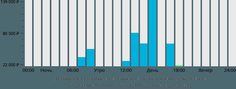 Динамика цен в зависимости от времени вылета из Днепра в Тиват
