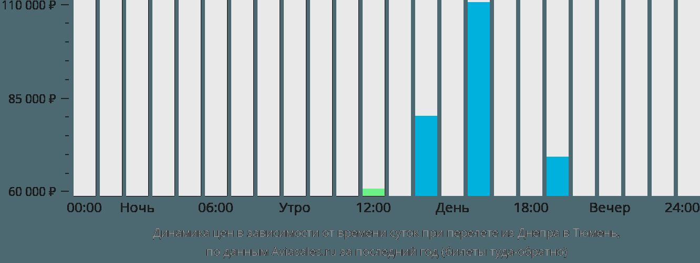 Динамика цен в зависимости от времени вылета из Днепра в Тюмень