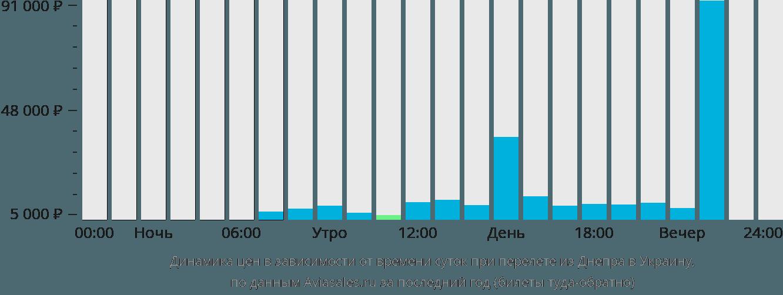 Динамика цен в зависимости от времени вылета из Днепра в Украину