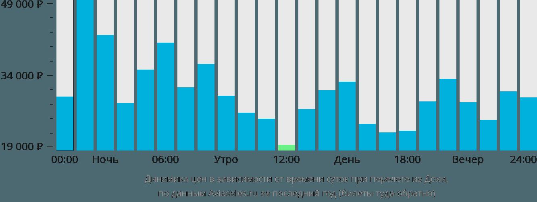 Динамика цен в зависимости от времени вылета из Дохи
