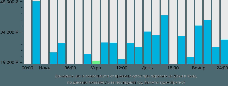 Динамика цен в зависимости от времени вылета из Дохи в Каир