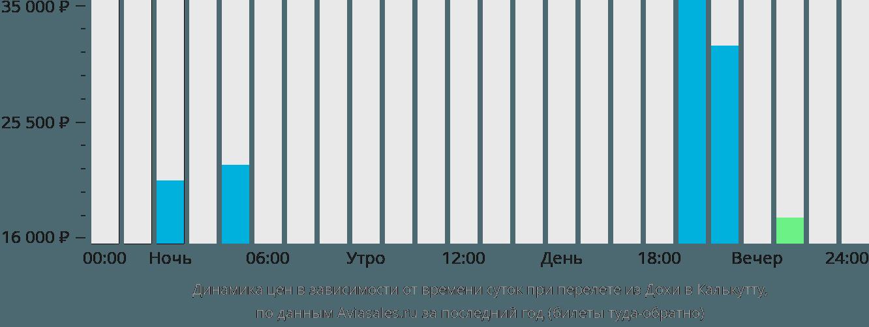 Динамика цен в зависимости от времени вылета из Дохи в Калькутту