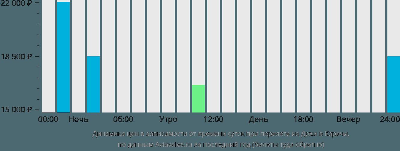 Динамика цен в зависимости от времени вылета из Дохи в Карачи