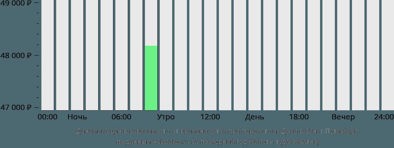 Динамика цен в зависимости от времени вылета из Дохи в Санкт-Петербург
