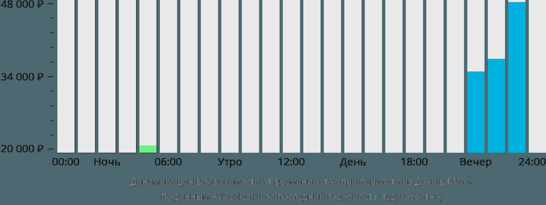 Динамика цен в зависимости от времени вылета из Дохи в Мале