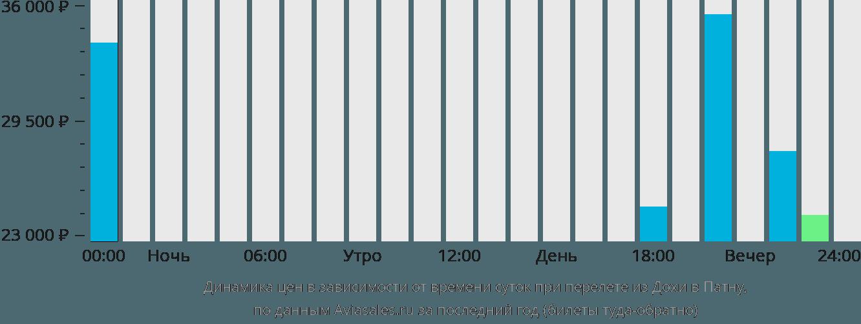 Динамика цен в зависимости от времени вылета из Дохи в Патну