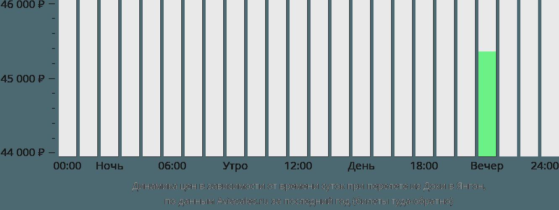 Динамика цен в зависимости от времени вылета из Дохи в Янгон