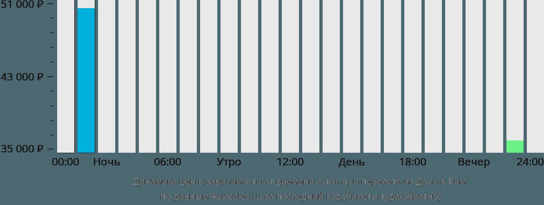 Динамика цен в зависимости от времени вылета из Дохи в Рим