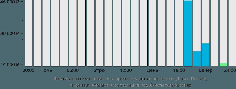 Динамика цен в зависимости от времени вылета из Дохи в Тбилиси