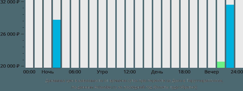 Динамика цен в зависимости от времени вылета из Дохи в Тируччираппалли