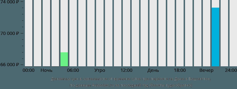Динамика цен в зависимости от времени вылета из Дохи в Вашингтон