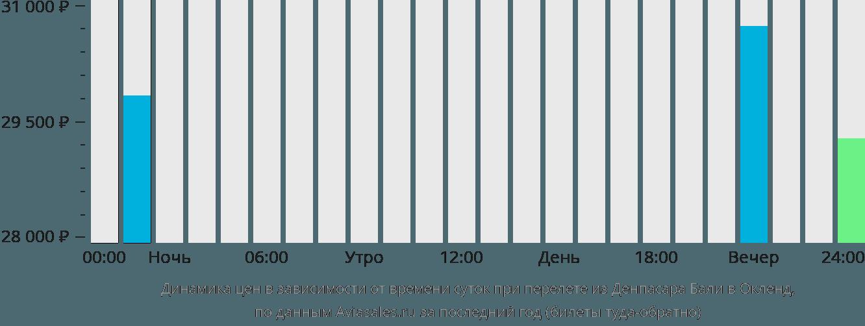 Динамика цен в зависимости от времени вылета из Денпасара Бали в Окленд